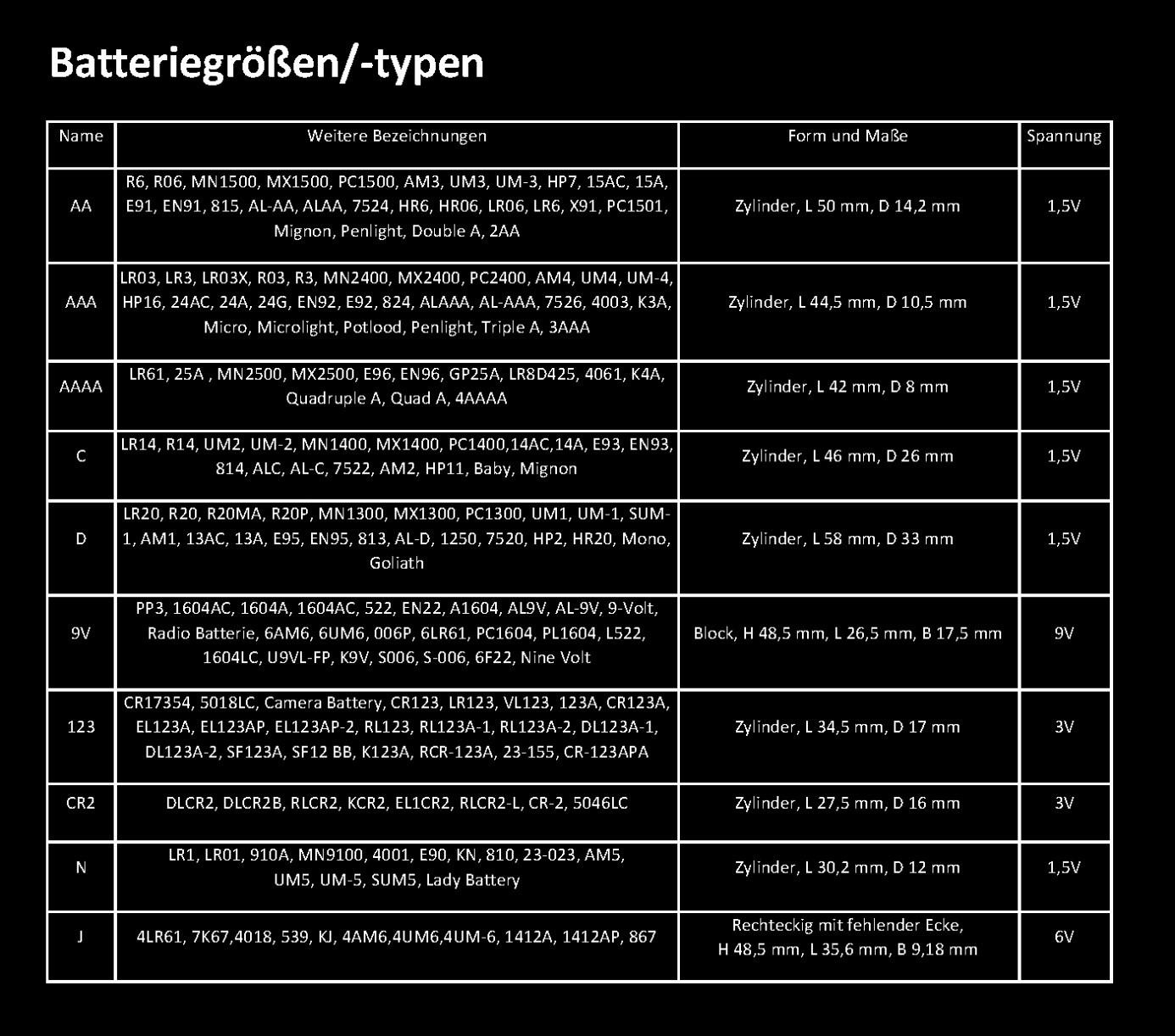 batteriegroessen-typen